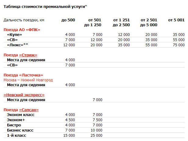 Стоимость премиального билета РЖД в баллах