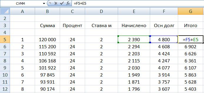 Как рассчитать график погашения кредитки Сбера