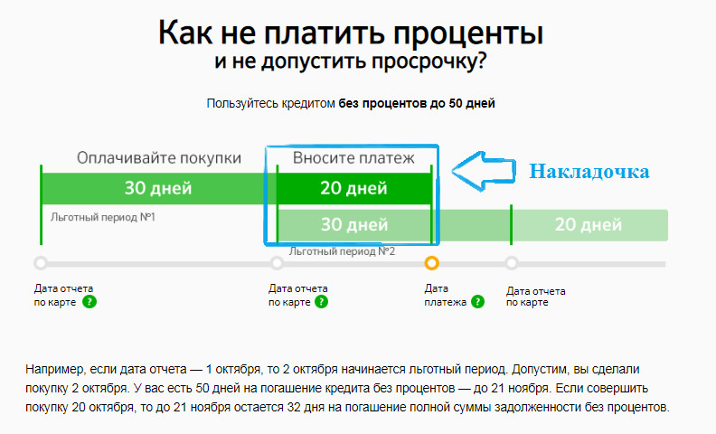 Наложение льготного периода кредитной карты Сбербанка