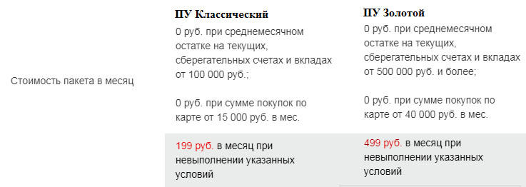 Условия обслуживания карты Росбанка РЖД