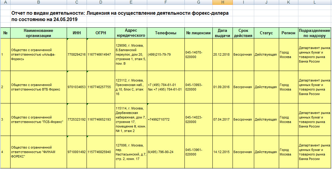 Форекс дилеры с лицензией ЦБ РФ в 2019 году