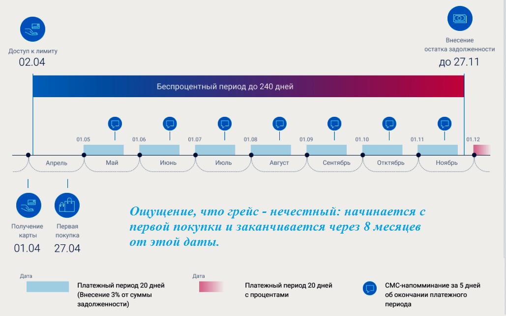 Как работает грейс период УБРир 240 дней без процентов