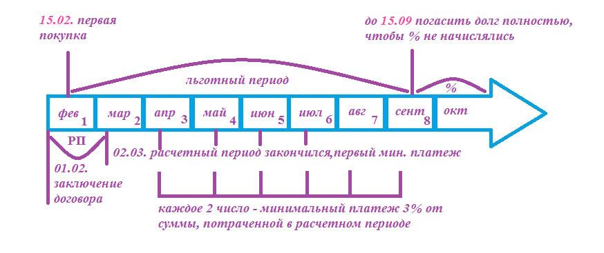 Как работает льготный период кредитки УБРиР 240 дней без процентов