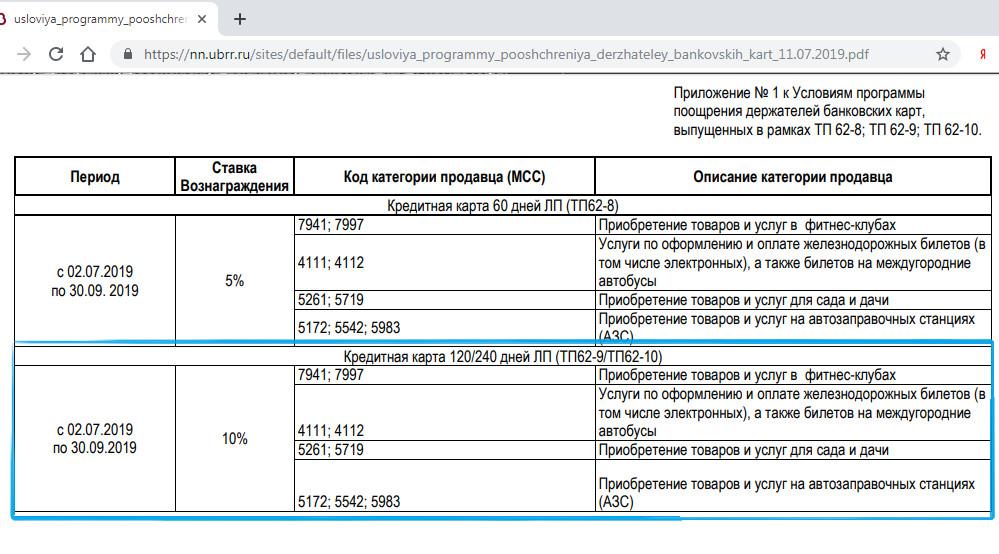 Кэшбэк по карте УБРиР 240 дней без процентов