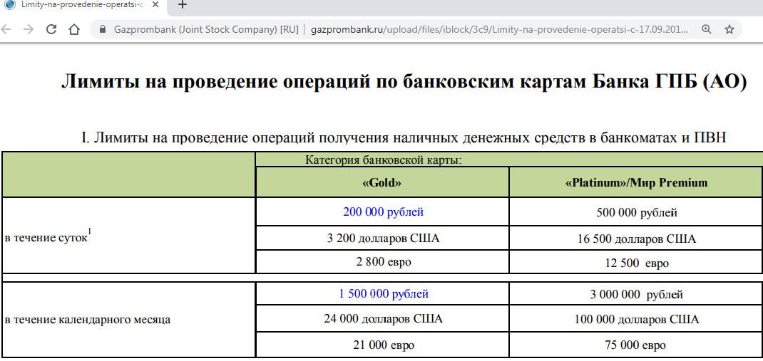 Лимиты на снятие наличных с Умной карты Газпромбанка