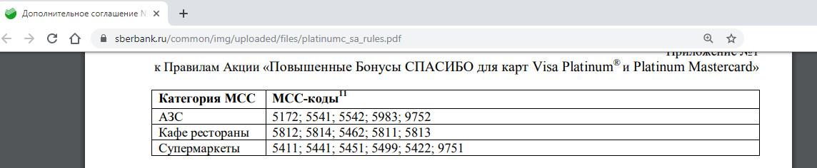 МСС коды по карте Сбербанка с кэшбэком на заправках