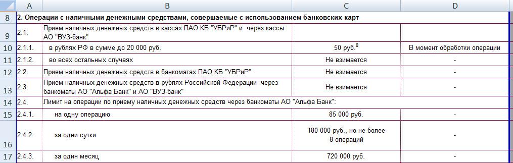 Пополнение кредитной карты УБРиР 240 дней без процентов