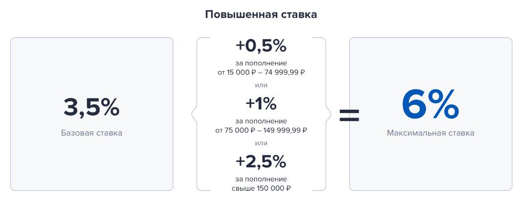 Проценты на остаток Умной карты Газпромбанка
