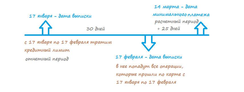 Условия пользования кредитной картой Урбан Карта от Кредит Европа Банка
